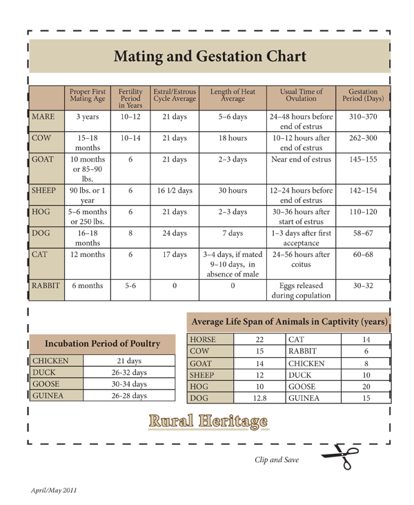 mating and gestation chart